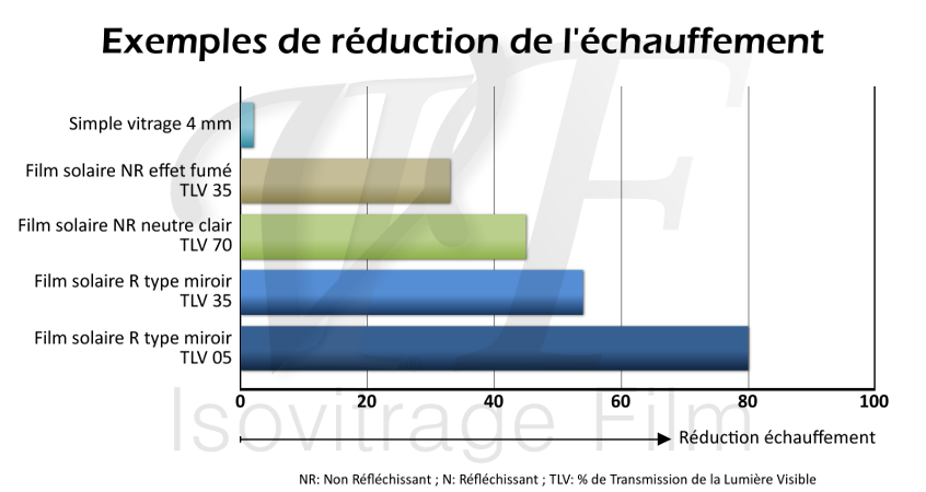 Comparaison des performances de réduction de l'échauffement pour trois types de films solaires, diminution de la température ambiante pour un confort thermique
