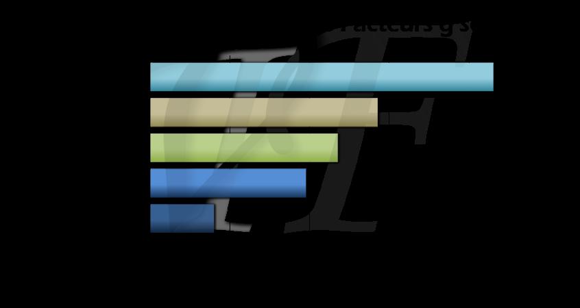 Comparaison des valeurs g solaire sur trois types de films solaires, capacité de rejet de l'énergie solaire totale