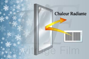 Illustration des propriétés basse émissivité par ré-émission de la chaleur des systèmes de chauffage vers l'intérieur de la pièce