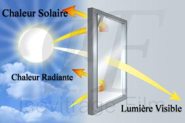 Illustration des propriétés de protection solaire des films d'isolation thermique 4 saisons